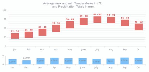 Climate Data | Range Charts | AnyChart Gallery | AnyChart