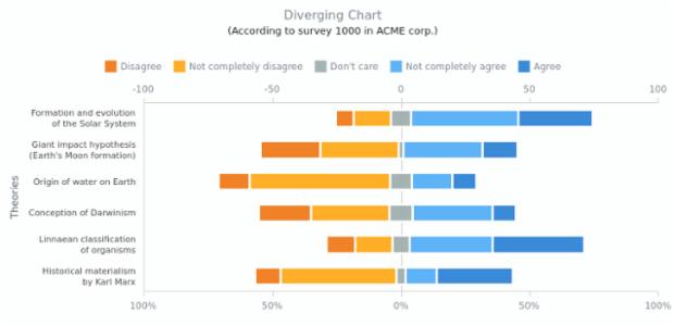Diverging Bar Chart | Range Charts | AnyChart Gallery | AnyChart