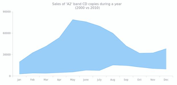 Range Area Chart | Range Charts | AnyChart Gallery | AnyChart