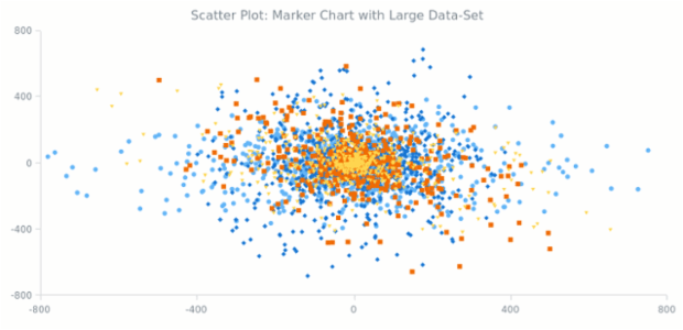 Scatter Chart with Large Data Set | Scatter Charts | AnyChart Gallery | AnyChart