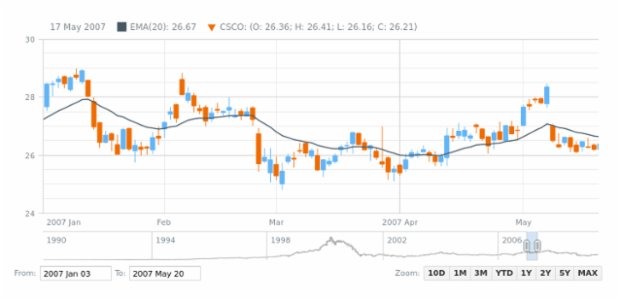 Candlestick Chart | Stock Chart Types | AnyChart