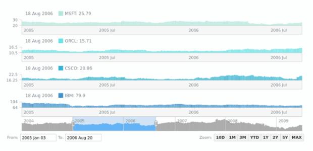 Column Chart | Stock Chart Types | AnyChart