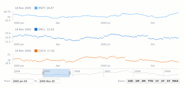 Jump Line Chart | Stock Chart Types | AnyStock Gallery | AnyChart
