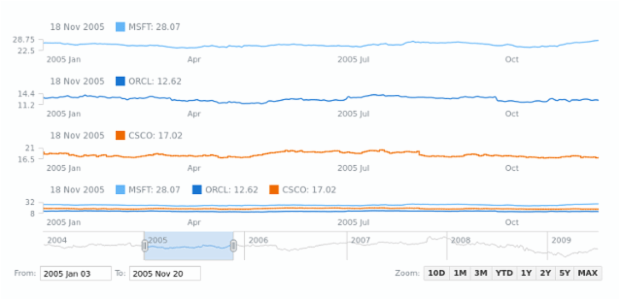 Line Chart | Stock Chart Types | AnyChart