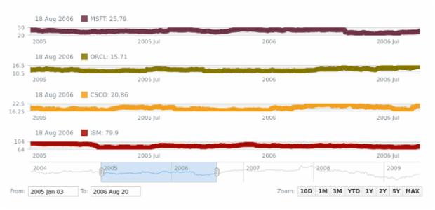 Marker Chart | Stock Chart Types | AnyChart