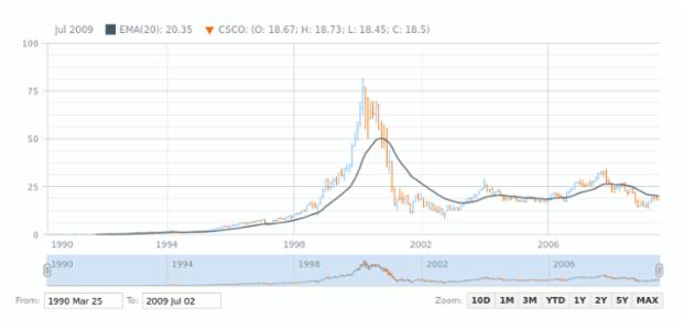 OHLC Chart | Stock Chart Types | AnyChart