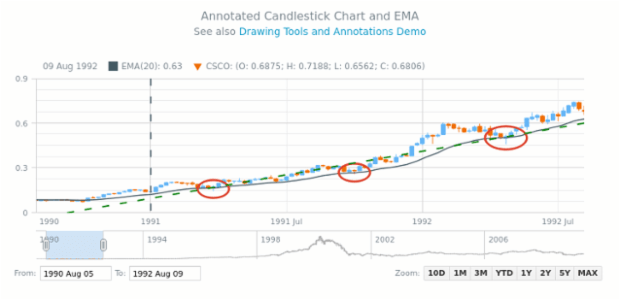 Annotated Candlestick Chart and EMA | Stock Drawing Annotations | AnyStock Gallery | AnyChart