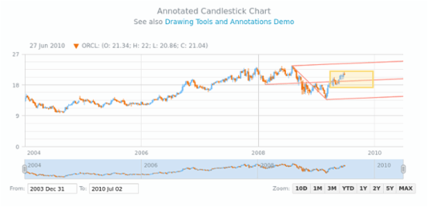 Annotated Candlestick Chart | Stock Drawing Annotations | AnyChart