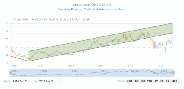 Annotated OHLC Chart | Stock Drawing Annotations | AnyStock Gallery | AnyChart