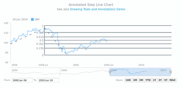 Annotated Step Line Chart | Stock Drawing Annotations | AnyStock Gallery | AnyChart