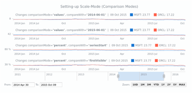 Setting-up Scale-Mode (Comparison Modes) | Stock General Features | AnyChart