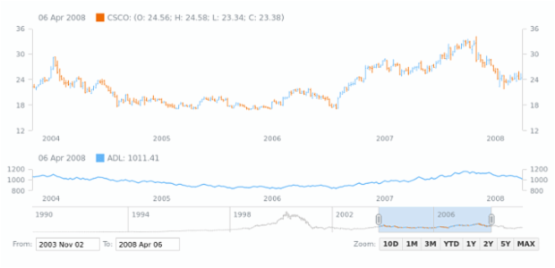 Accumulation Distribution Line (ADL) | Stock Technical Indicators | AnyStock Gallery | AnyChart