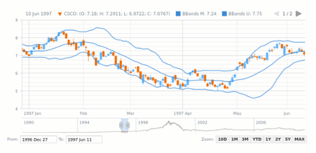 Bollinger Bands (BBands) | Stock Technical Indicators | AnyStock Gallery | AnyChart