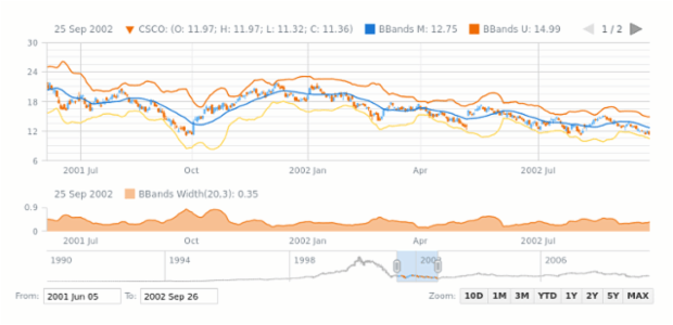 Bollinger Bands Width (BBands Width) | Stock Technical Indicators | AnyStock Gallery | AnyChart