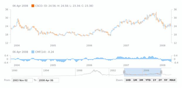 Chaikin Money Flow (CMF) | Stock Technical Indicators | AnyStock Gallery | AnyChart