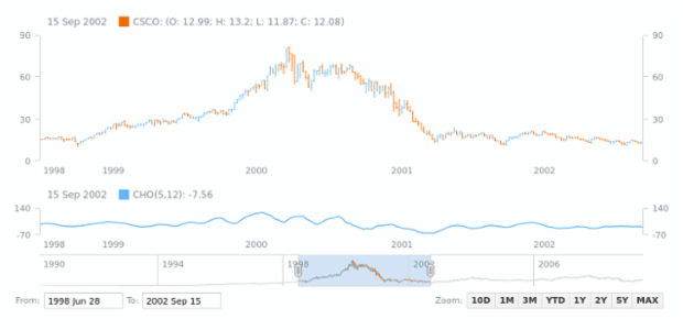 Chaikin Oscillator (CHO) | Stock Technical Indicators | AnyStock Gallery | AnyChart