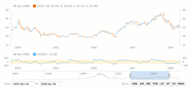 Commodity Channel Index (CCI) | Stock Technical Indicators | AnyStock Gallery | AnyChart