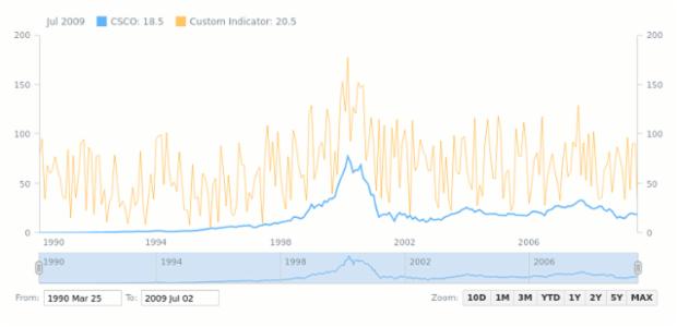 Custom Indicator | Stock Technical Indicators | AnyStock Gallery | AnyChart