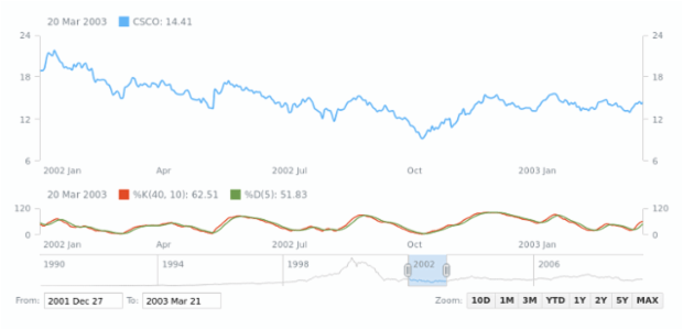 Fast Stochastic Oscillator | Stock Technical Indicators | AnyStock Gallery | AnyChart