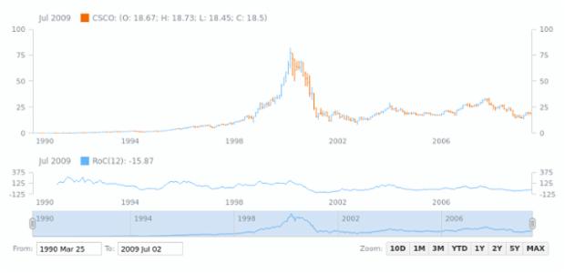 Rate of Change (ROC) | Stock Technical Indicators | AnyStock Gallery | AnyChart