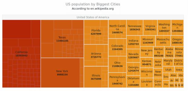 US population   Tree Maps   AnyChart