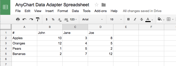 format for google spreadsheet to be used in anychart data adapter