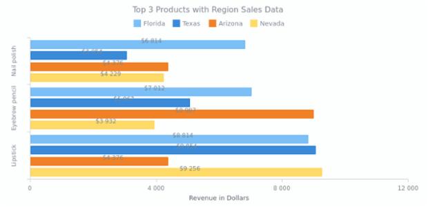 Multi-Series Bar Chart | Bar Charts | AnyChart Gallery | AnyChart