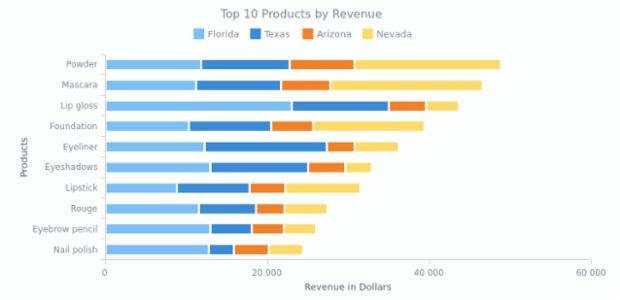 Stacked Bar Chart | Bar Charts | AnyChart Gallery | AnyChart