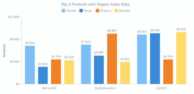 Column Charts | AnyChart Gallery | AnyChart
