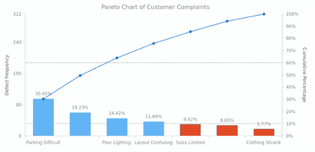 Pareto Chart of Customer Complaints | Pareto Charts | AnyChart Gallery | AnyChart