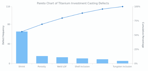 Pareto Chart of Titanium Investment Casting Defects | Pareto Charts | AnyChart Gallery | AnyChart