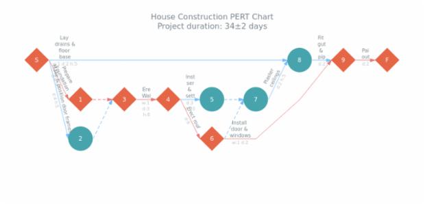 Pert charts anygantt gallery anychart house construction pert chart pert charts anygantt gallery anychart ccuart Choice Image