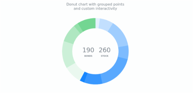 Donut Chart with Custom Categories | Pie and Donut Charts | AnyChart Gallery | AnyChart