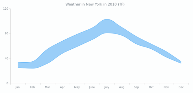 Range Spline-Area Chart | Range Charts | AnyChart Gallery | AnyChart