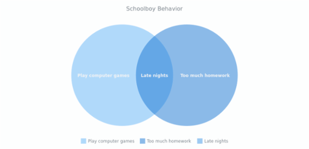 Schoolboy behavior venn diagram anychart gallery anychart pt ccuart Gallery