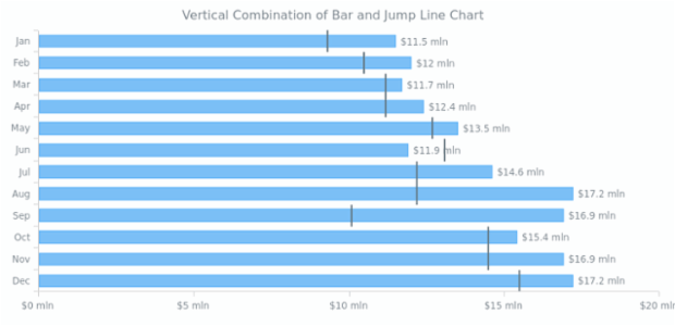 Vertical Charts | AnyChart Gallery | AnyChart