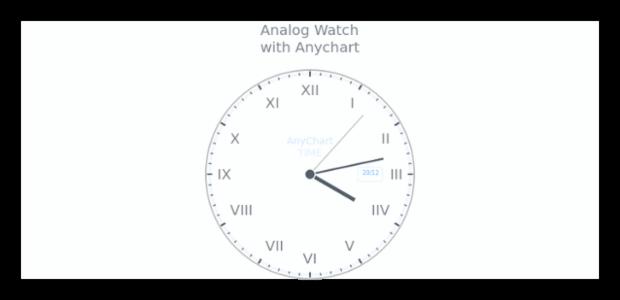 Analog Watch   Circular Gauges   AnyChart Gallery   AnyChart