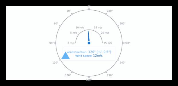 Wind Direction   Circular Gauges   AnyChart Gallery   AnyChart
