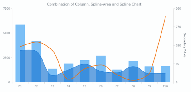 Column, Spline-Area and Spline Chart | Combined Charts | AnyChart Gallery | AnyChart