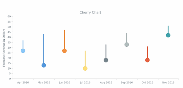 Cherry Chart | Custom Drawing | AnyChart Gallery | AnyChart