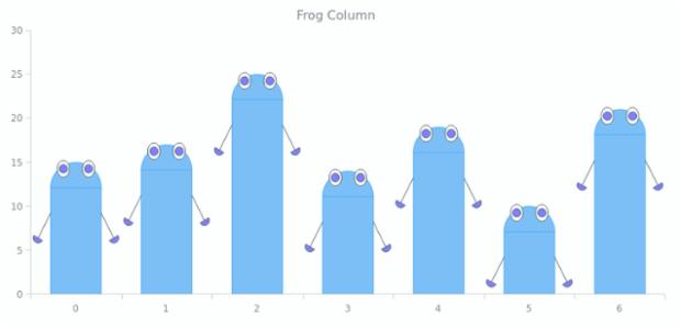 Frog Column | Custom Drawing | AnyChart Gallery | AnyChart