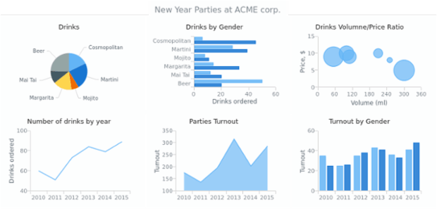 Multiple Charts at Stage | Dashboards | AnyChart Gallery | AnyChart