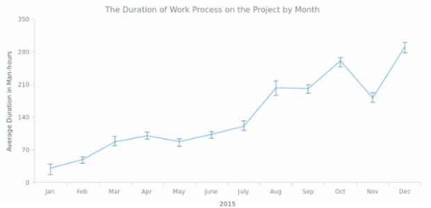 Line Chart | Error Charts | AnyChart Gallery | AnyChart
