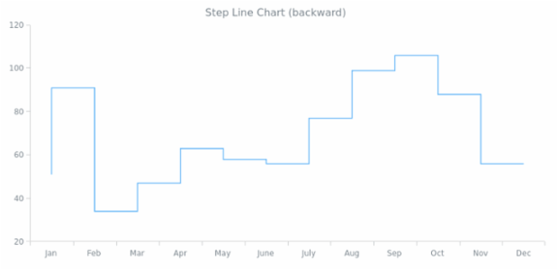 Step-Line Chart (backward) | Line Charts | AnyChart Gallery | AnyChart