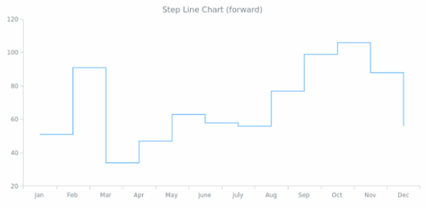 Step-Line Chart (forward) | Line Charts | AnyChart Gallery | AnyChart
