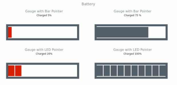 Battery | Linear Gauges | AnyChart Gallery | AnyChart