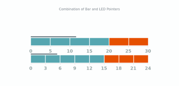 Combination of Bar and LED Pointers | Linear Gauges | AnyChart Gallery | AnyChart