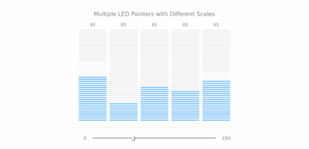 Multiple Led Pointers | Linear Gauges | AnyChart Gallery | AnyChart