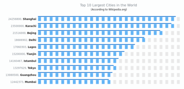 Top 10 Largest Cities | Linear Gauges | AnyChart Gallery | AnyChart