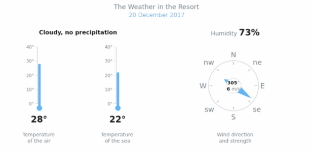Weather Dashboard | Linear Gauges | AnyChart Gallery | AnyChart
